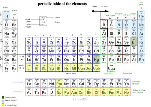 Names of elements in periodic table wiki periodic diagrams science periodic table printable version urtaz Images