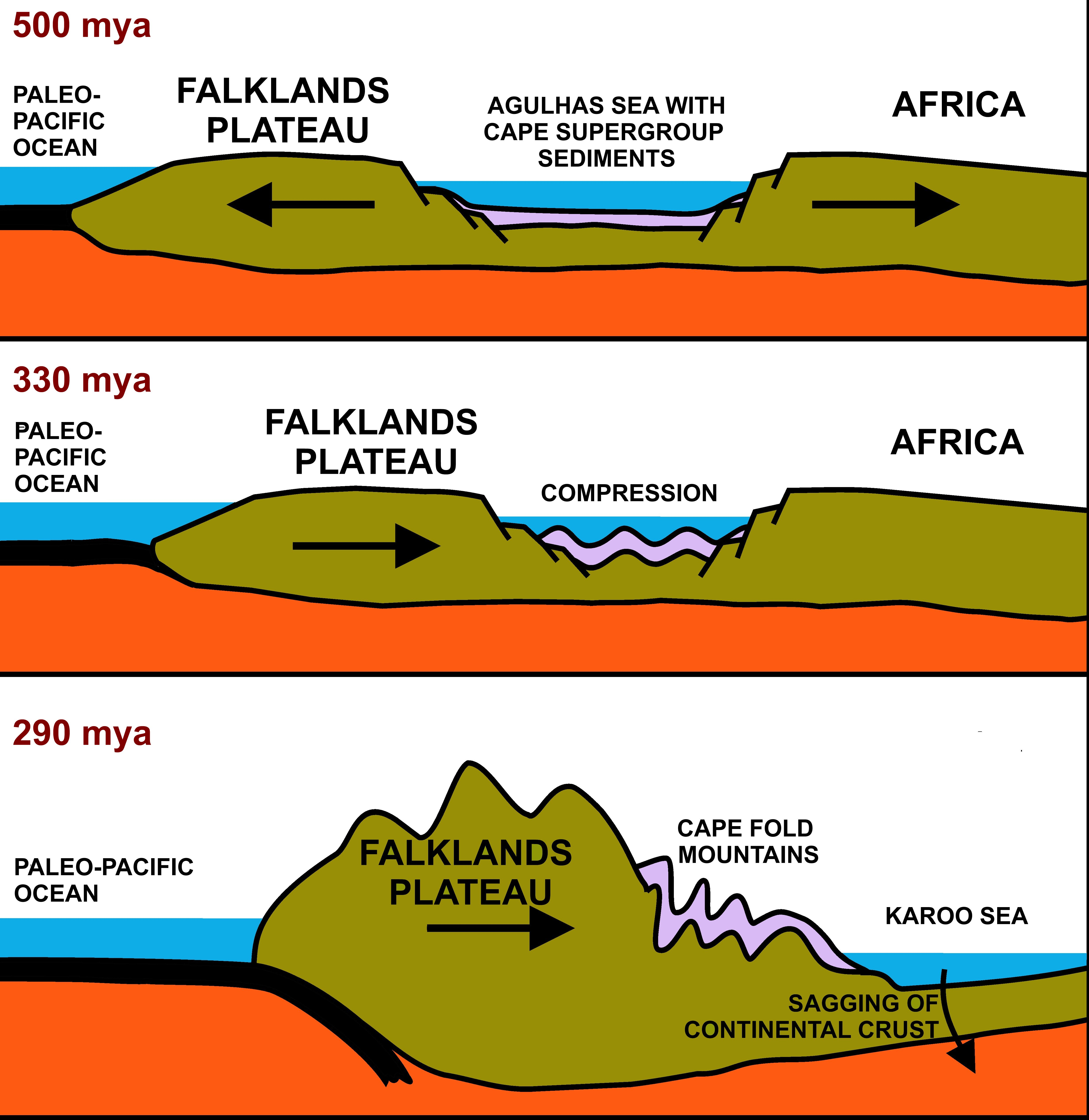 File Formation Of Cape Fold Mountains