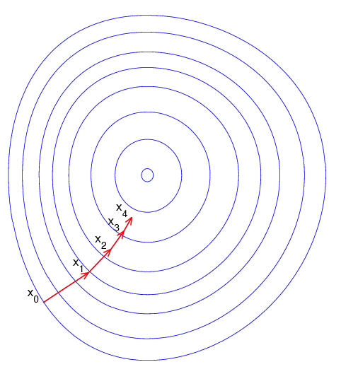 File:Gradient descent.png - Wikimedia Commons