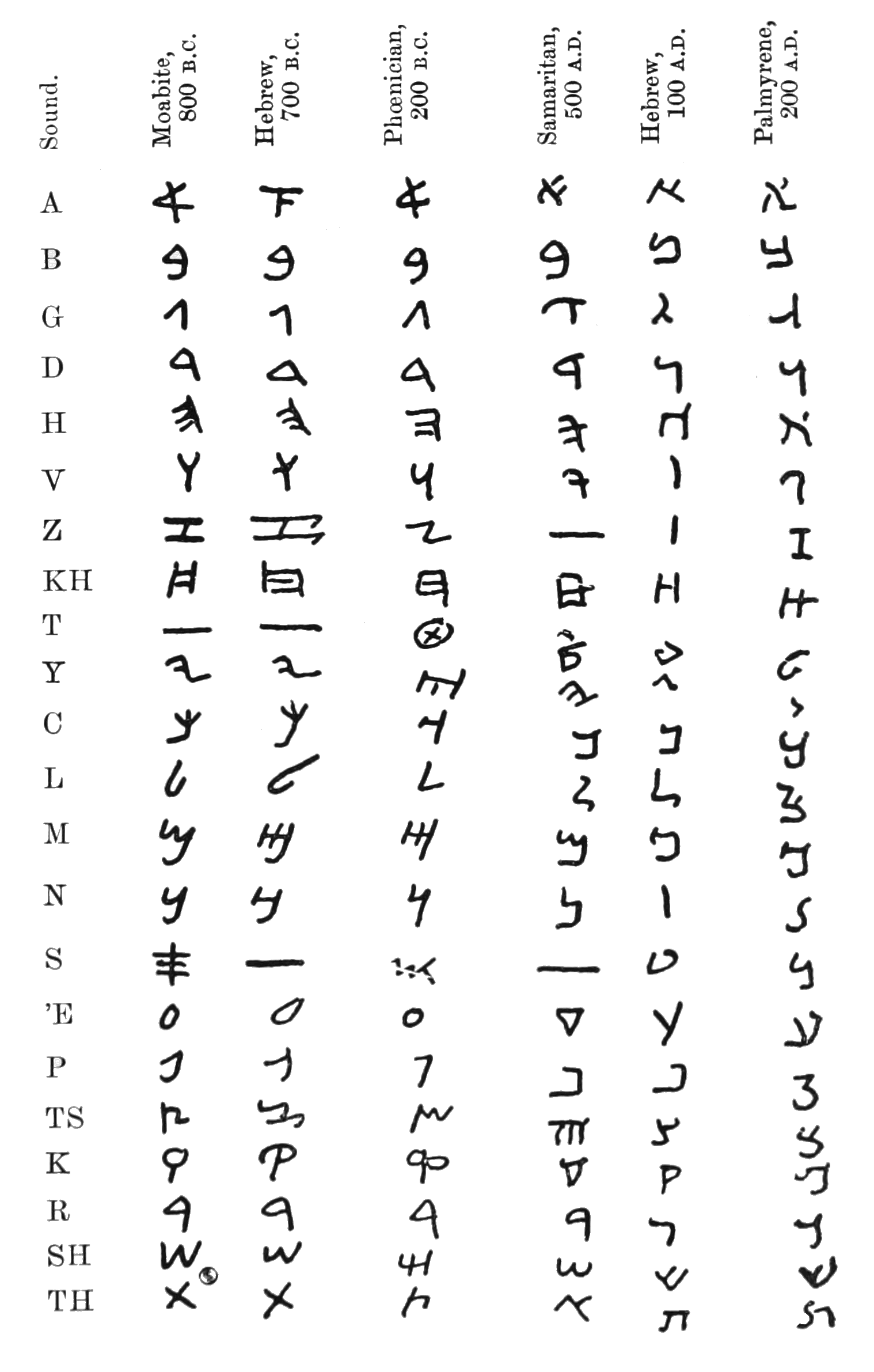 File Pef D102 Evolution Of The Aramaic Alphabet From
