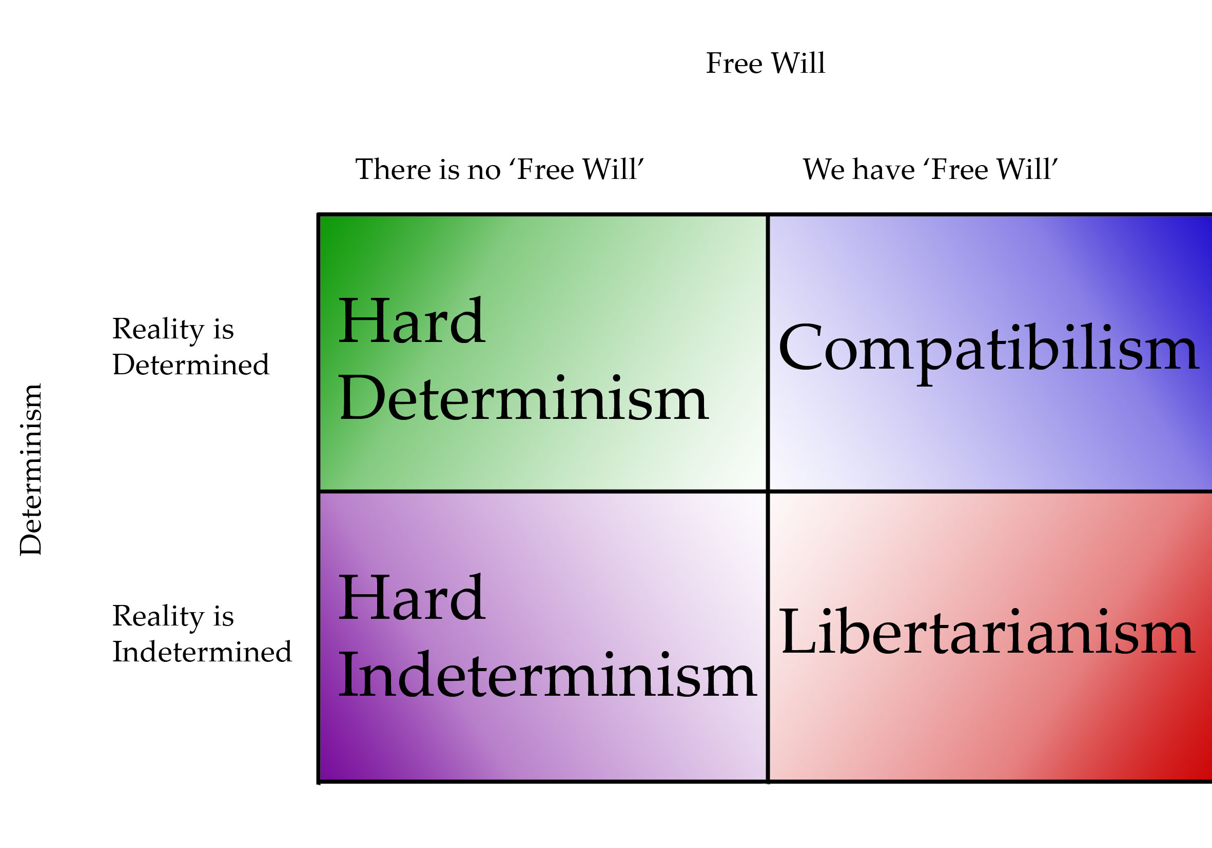 philosophy comparing libertarianism compatibilism and determinism This paper is aimed at providing a comparative study of determinism, compatibilism, and libertarianism the study will compare and illustrate the contrast between determinism compatibilism and libertarianism along with describing its basic concepts.