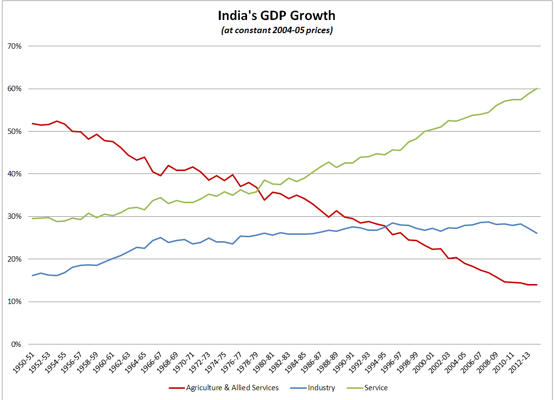 File India Gdp Growth Atconstantprice