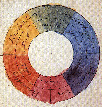 Goethe: Farbkreis (1810)