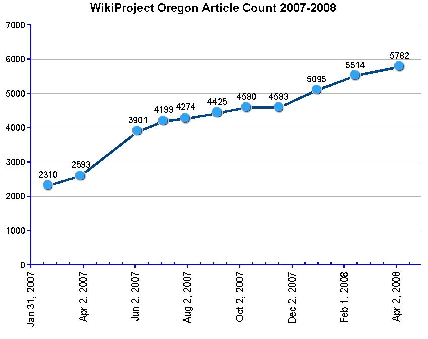 WikiProject Oregon's article count in the last year