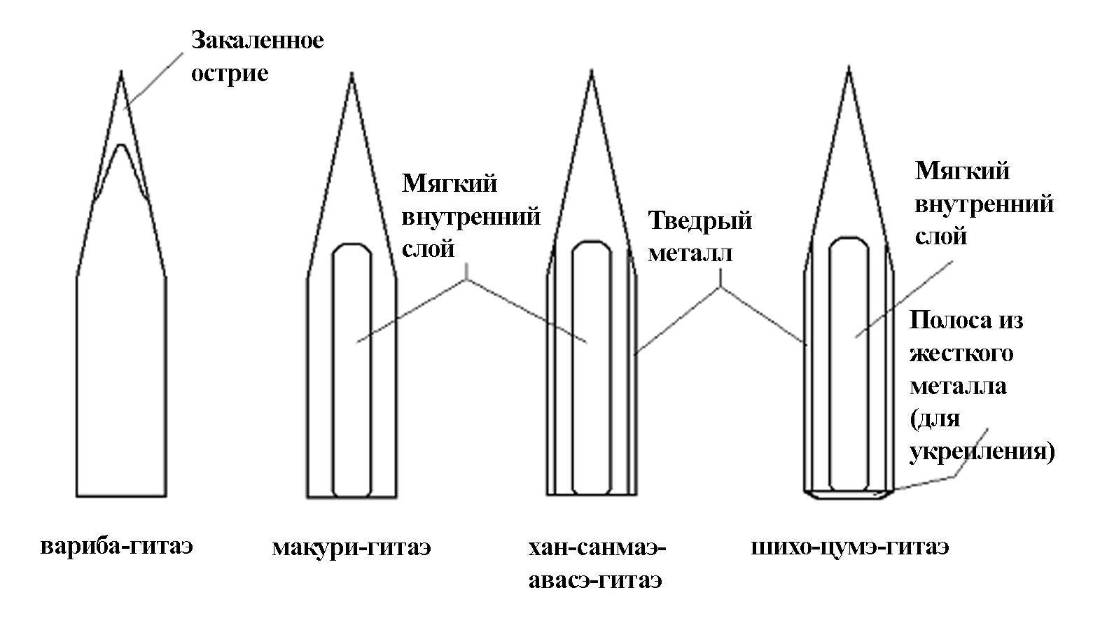 Katana Diagramm Rus