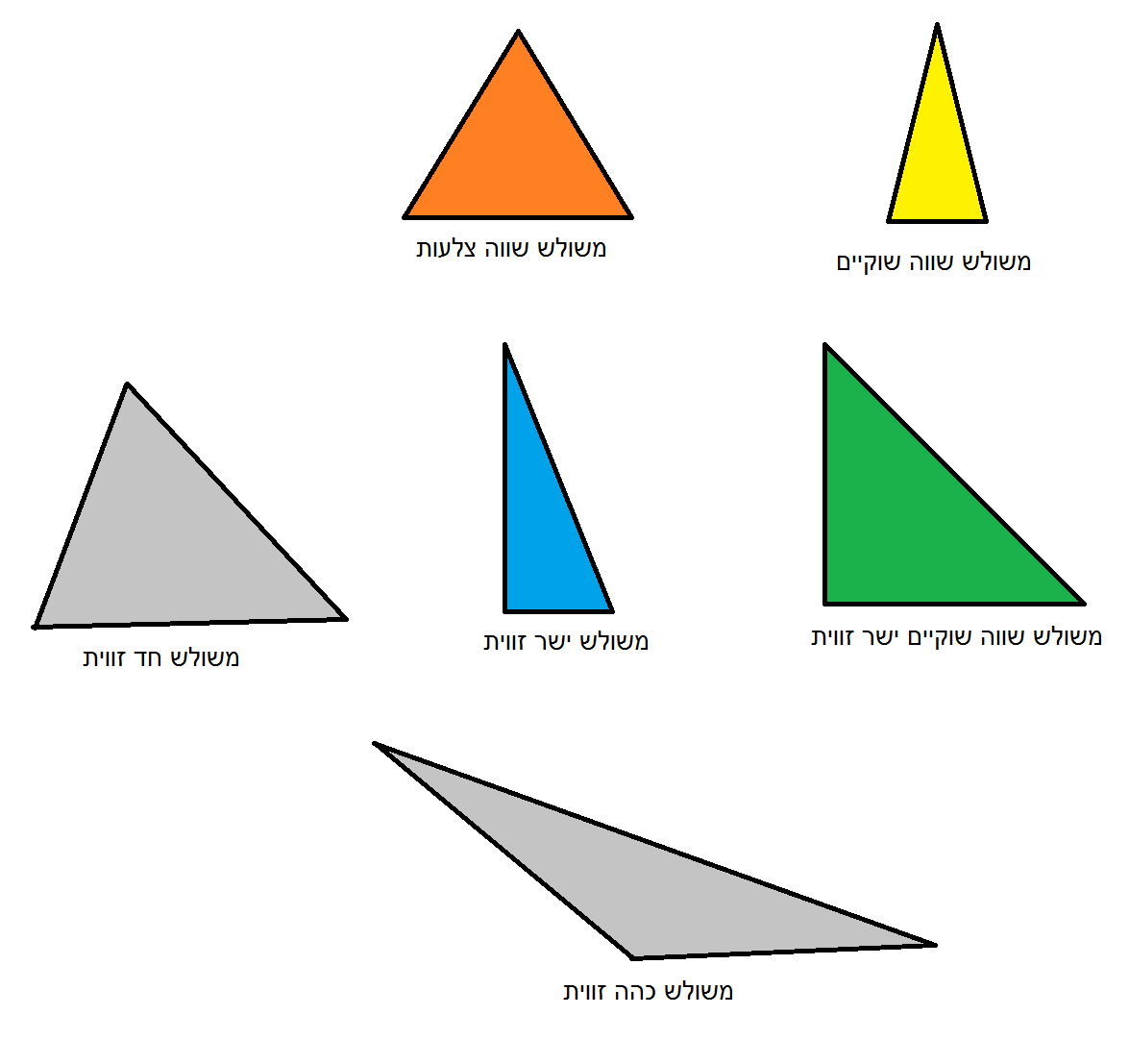 File Triangles Types Hebrew Colors