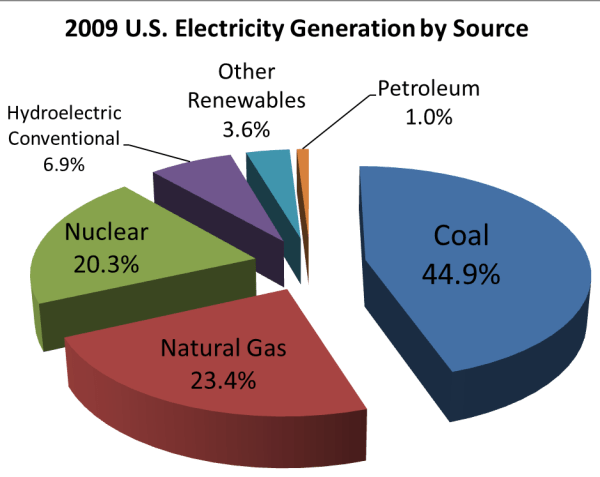 File:2008 US electricity generation by source v2.png ...