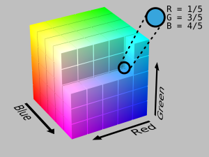 RGB visualization