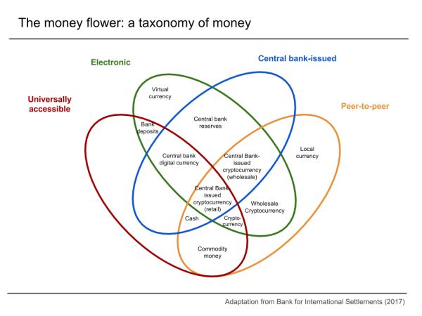 Digital currency - Wikipedia