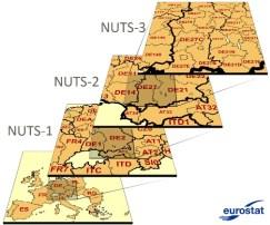 NUTS visual diagram