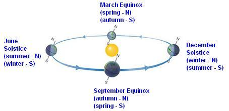 Earth's axis and the seasons