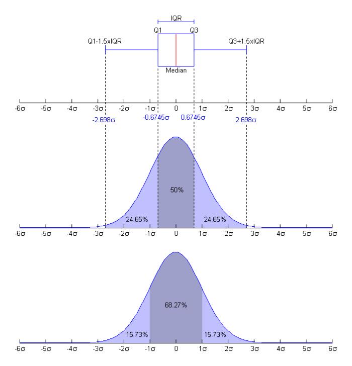 English: Nishiguchi. Boxplot and a probability...