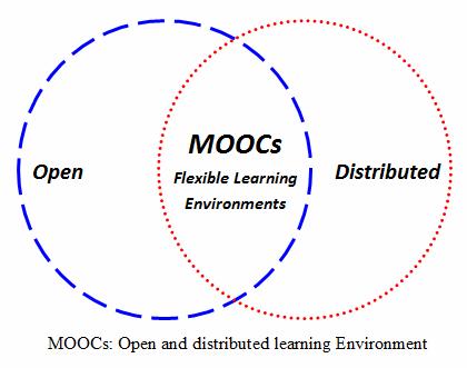 MOOC open-distributed