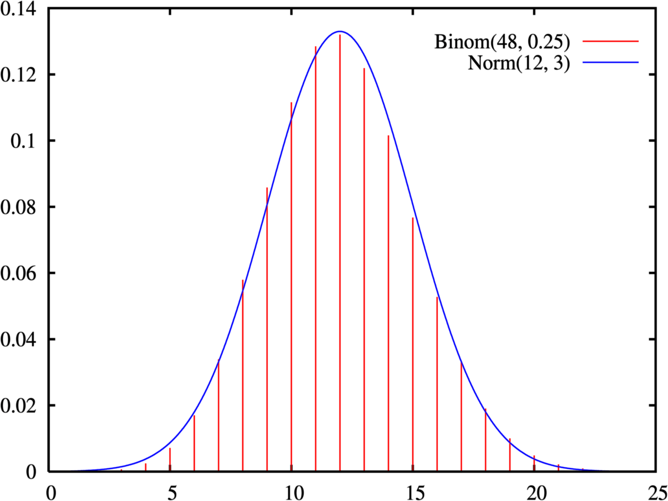 File Normal Approximation To Binomial