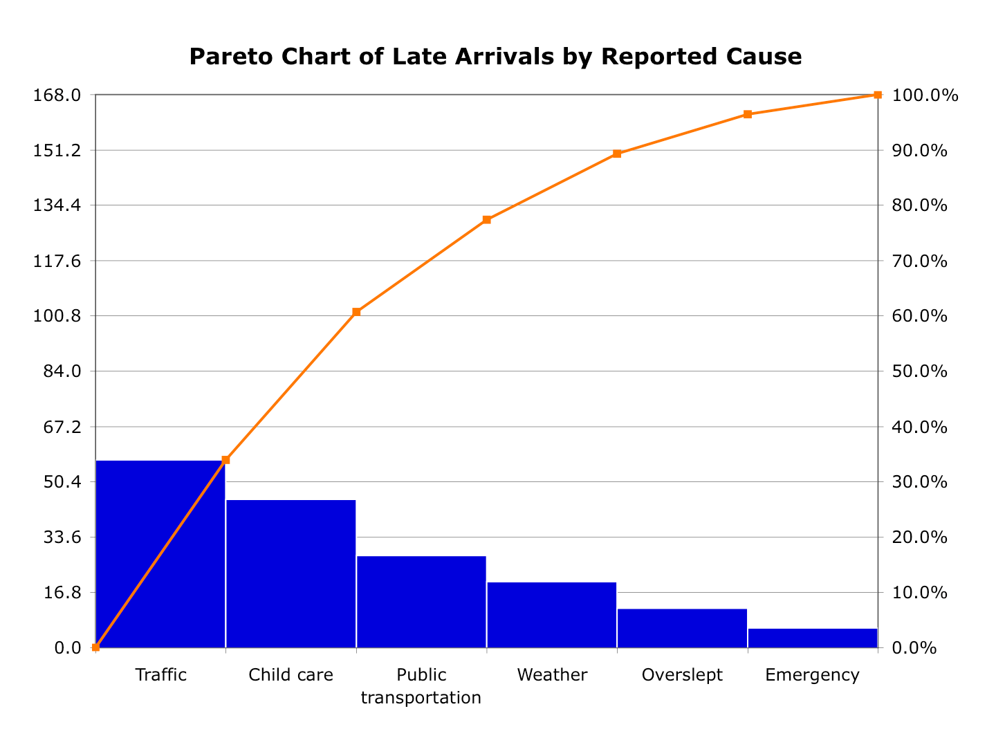 Pareto Chart in Excel