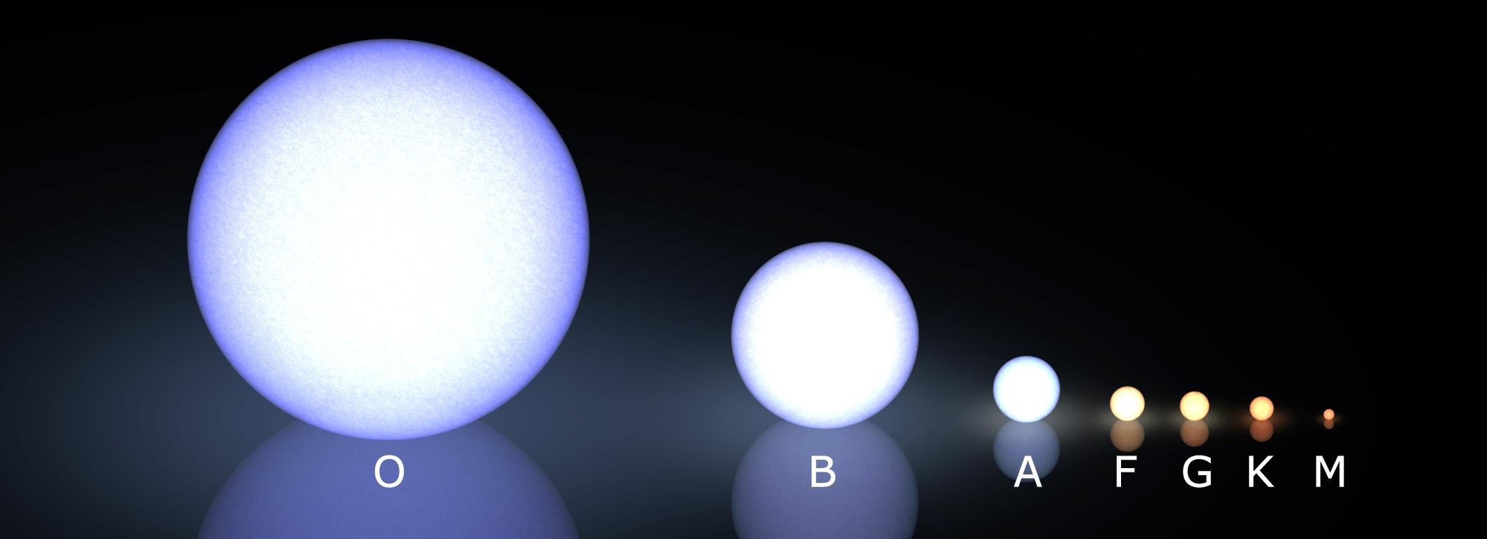 MK  Stellar Classification