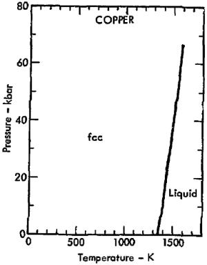 File:Phase diagram of copper (1975)png  Wikimedia Commons