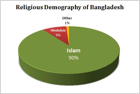Religious Demography