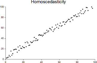 Homoscedasticity or Constant Variance