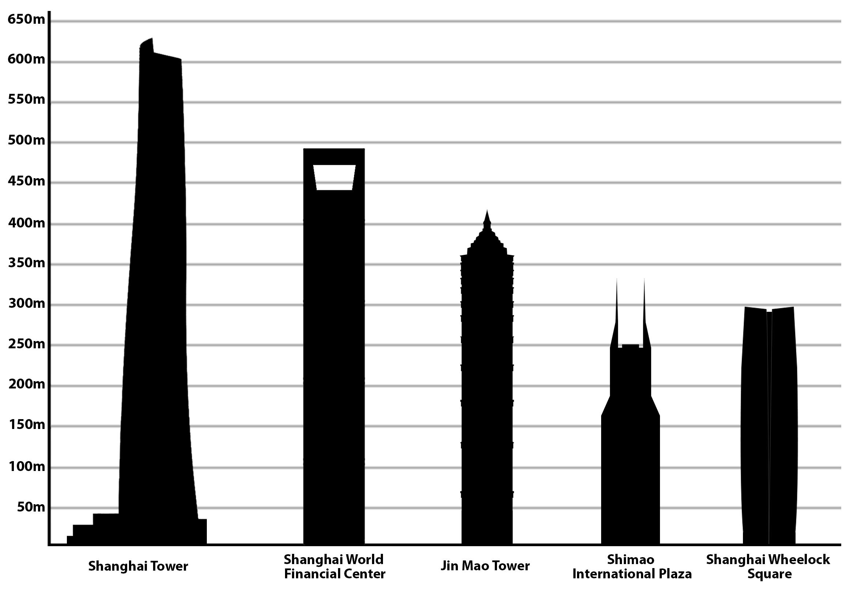 List Of Tallest Buildings In Shanghai