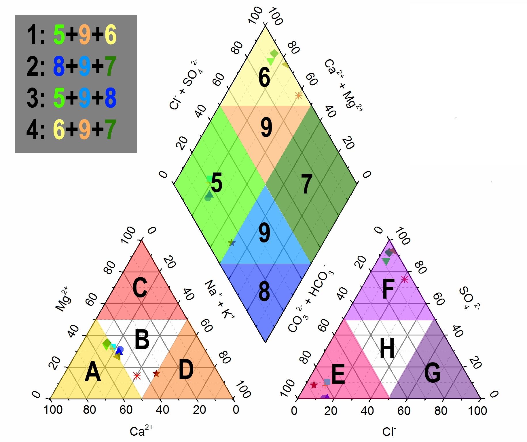 File Hydrochemical Facies In The Piper Diagram