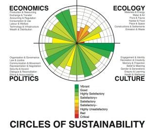 Opinions on Sustainable development