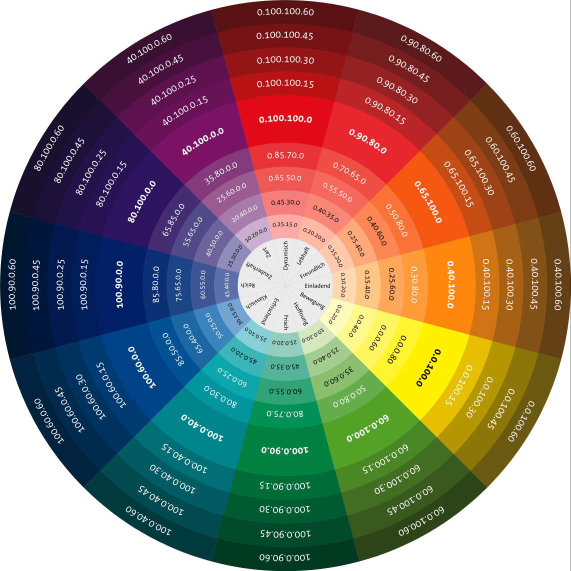 Color Chart Rgb Cmyk With Emotion References