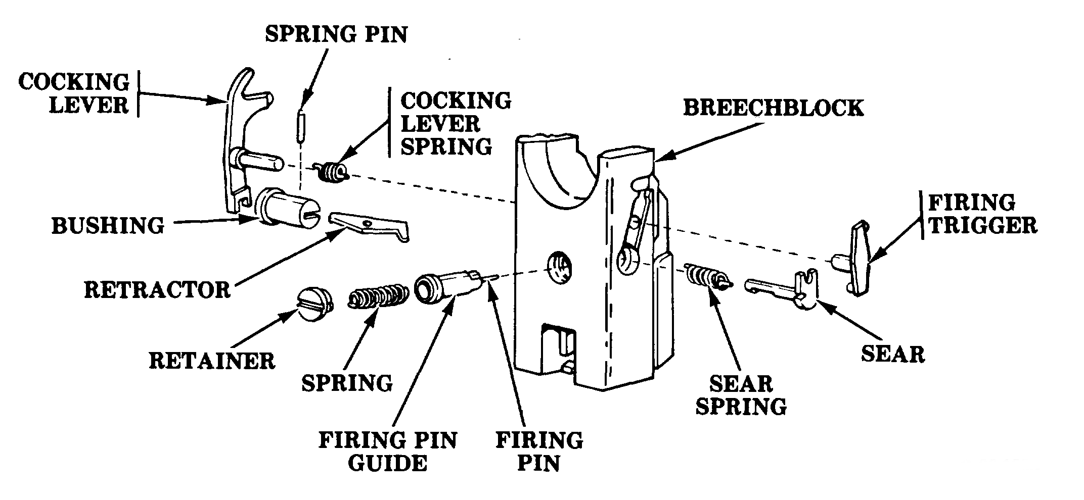 Breech Mechanism