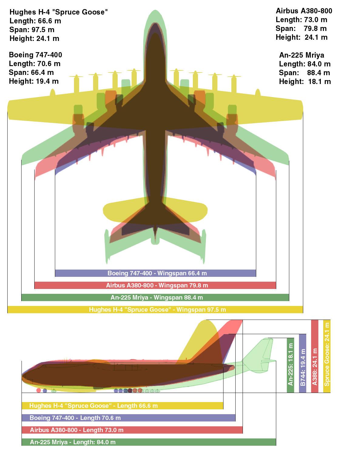 Comparación con aviones actuales