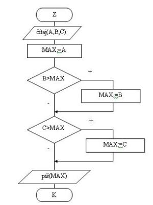 Algoritmus – Wikipédia