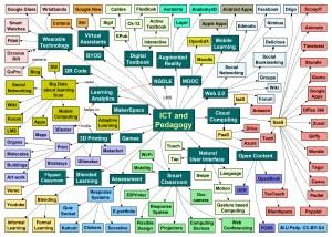 Mind map  Wikiwand