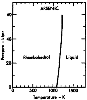 File:Phase diagram of arsenic (1975)png  Wikimedia Commons