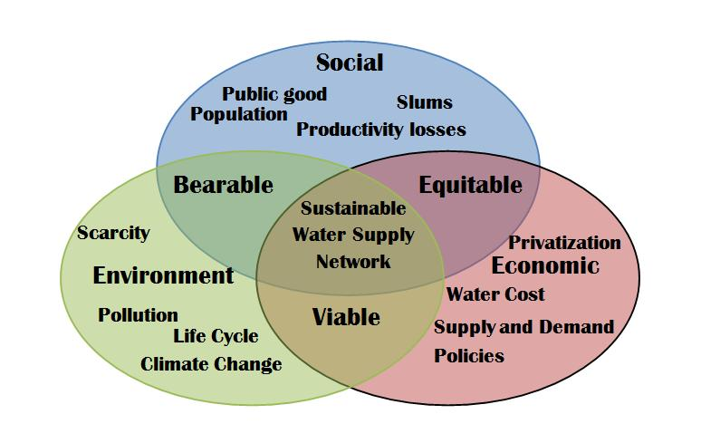 English: Sustainability chart