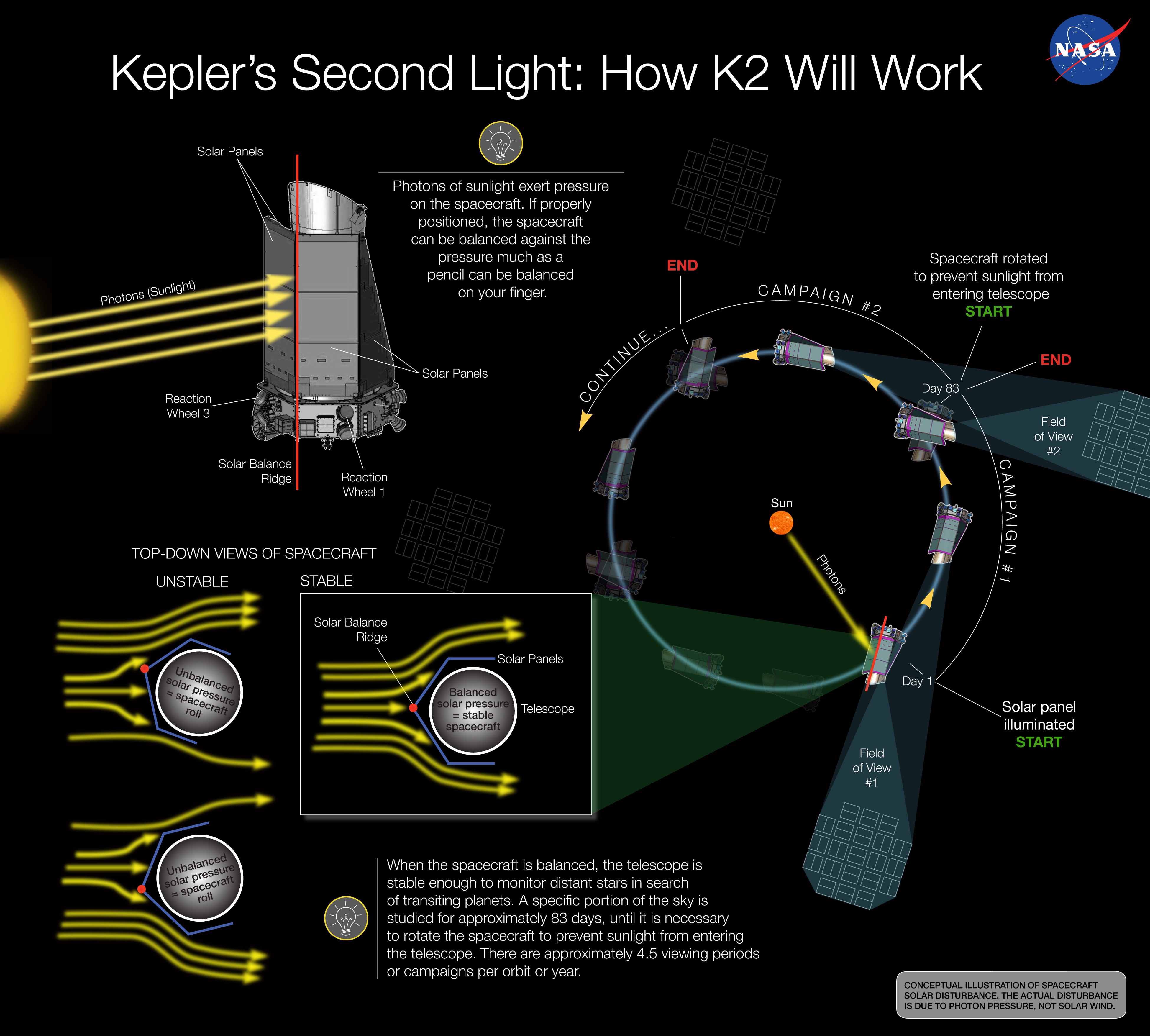 Kepler Makes First Exoplanet Discovery After Mission Reboot
