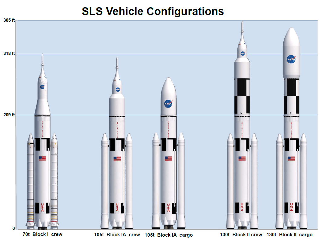 Image result for sls rocket