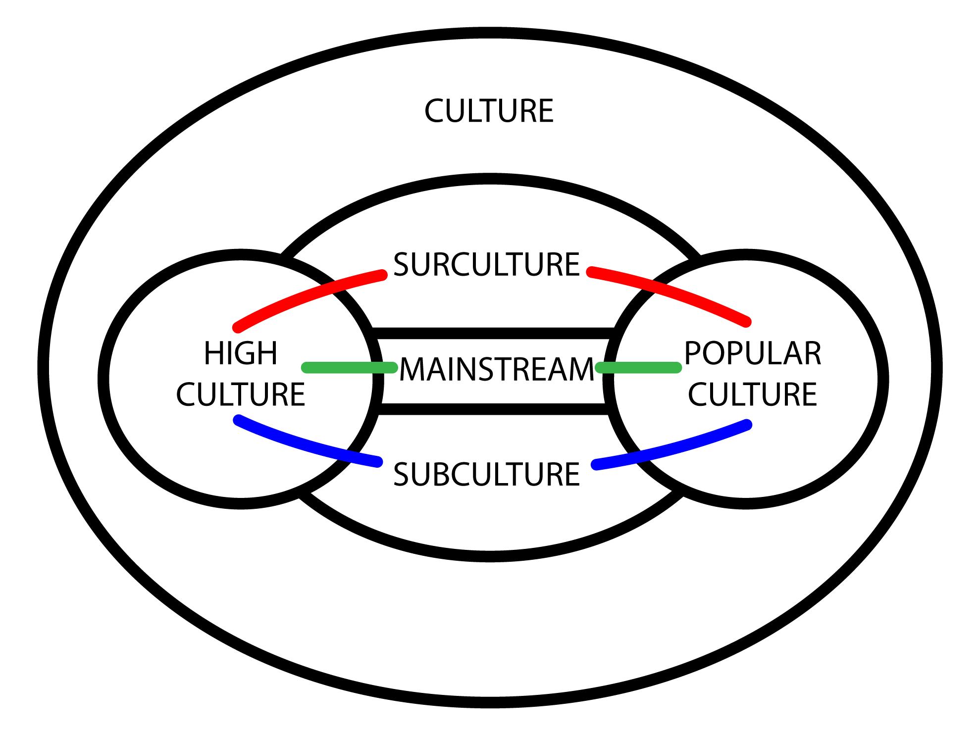 File Surculture Diagram500
