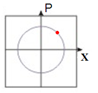 English: Position and momentum of a particle p...