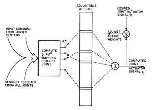 Cerebellar model articulation controller  Wikipedia