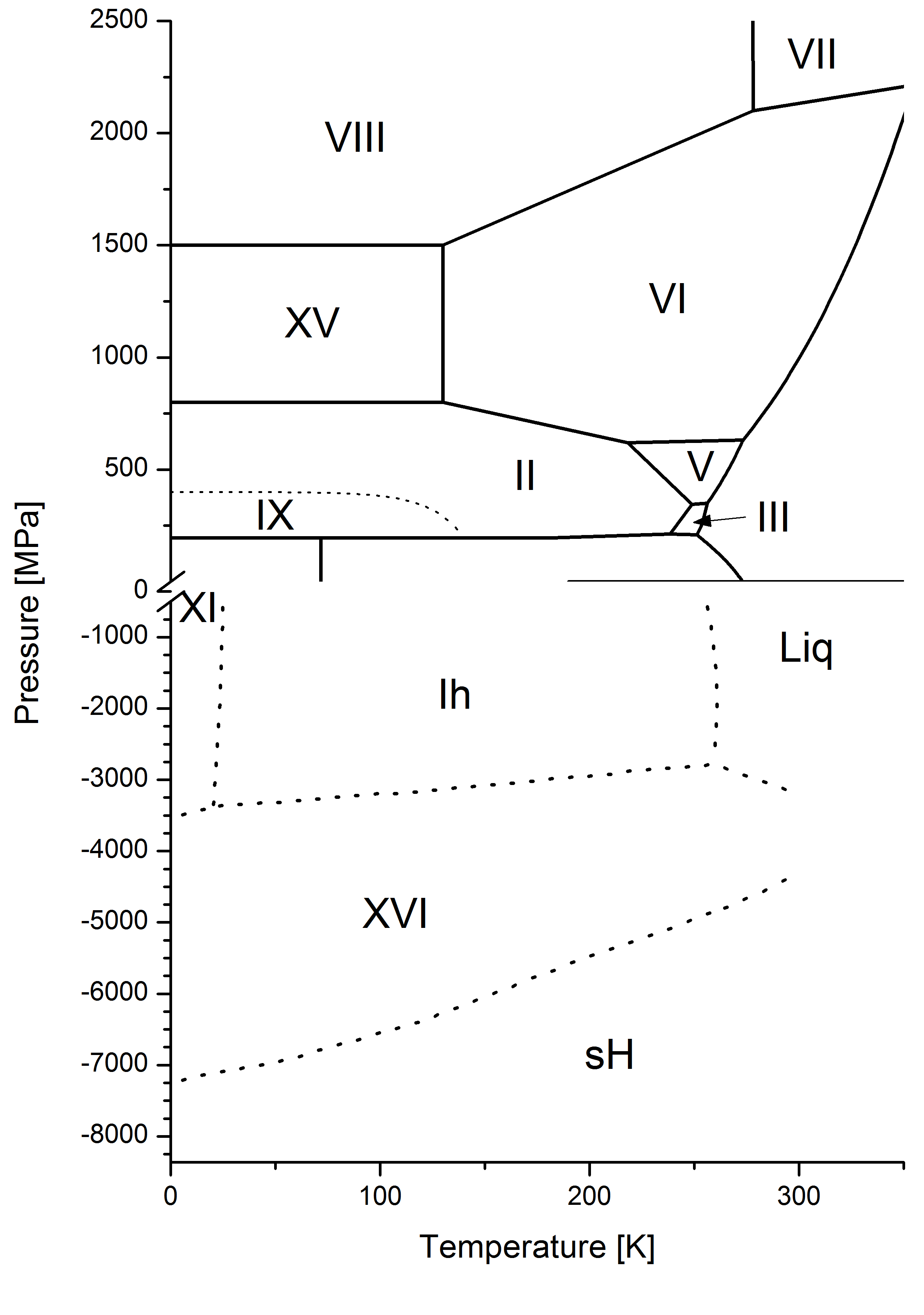File Water Phase Diagram Extended To Negative Pressurs
