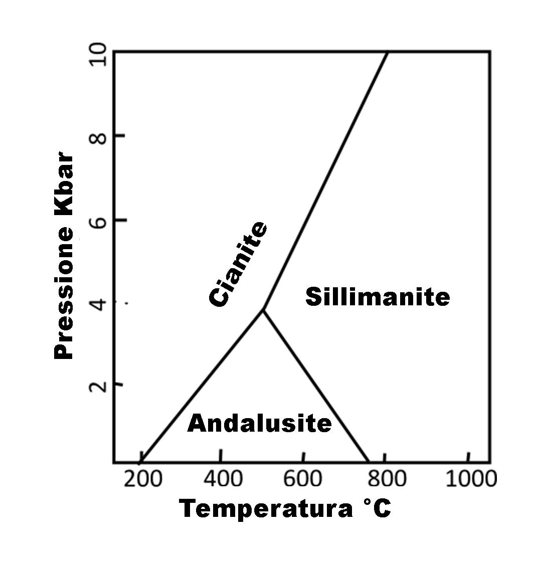 File Al2sio5 Diagramma Di Fase