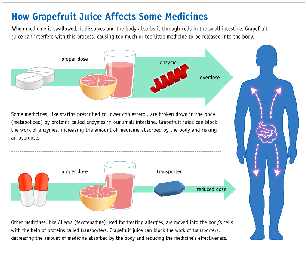 File G Fruit Juice And Medicine May Not Mix