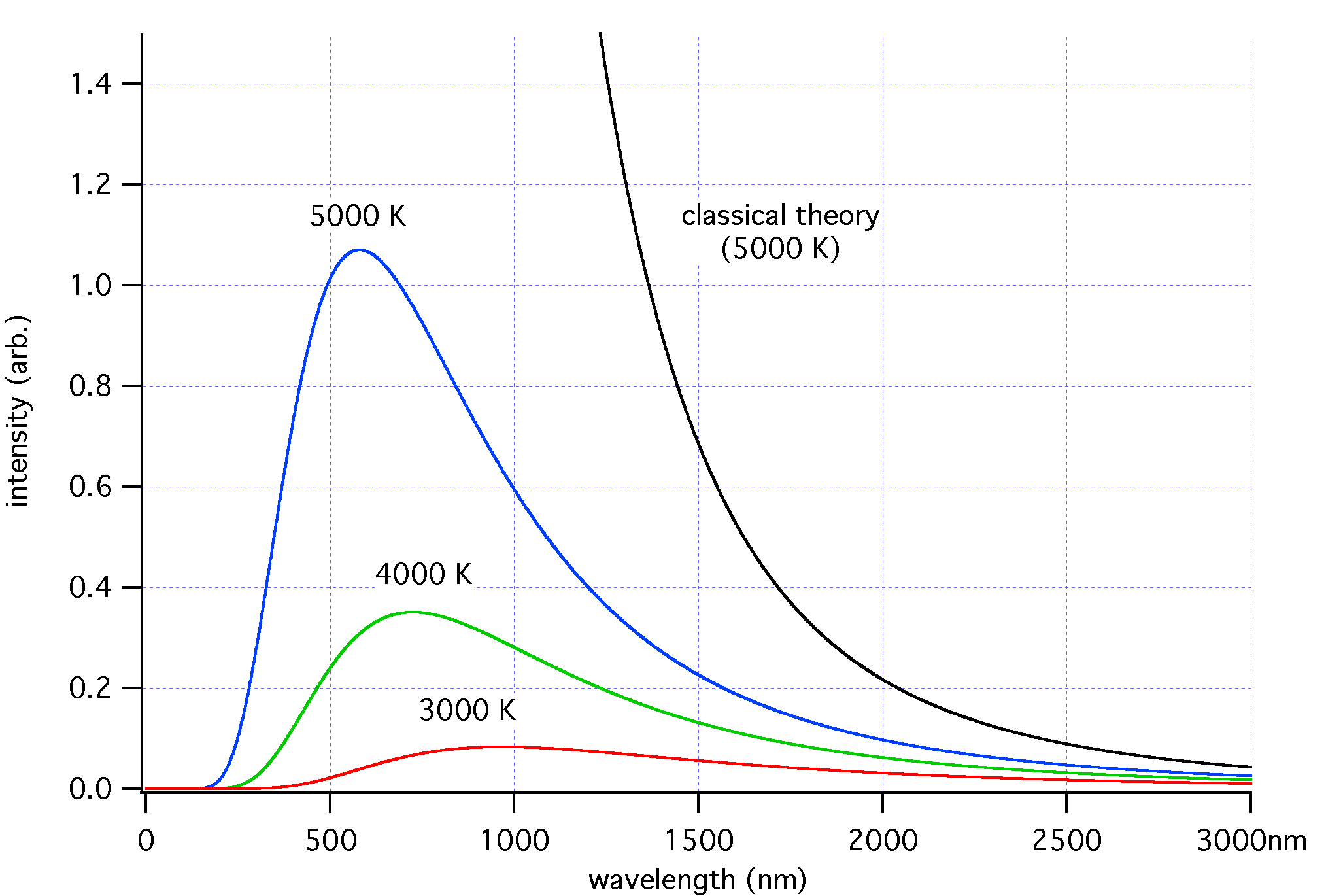 Planck Black Body Curve