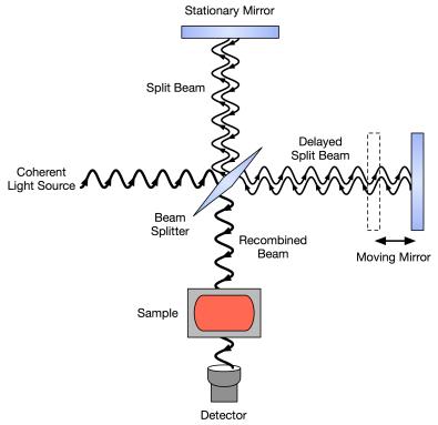 https://i1.wp.com/upload.wikimedia.org/wikipedia/commons/a/a1/FTIR_Interferometer.png?resize=395%2C383&ssl=1