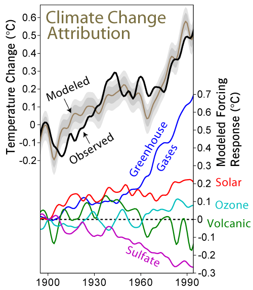 Meta uncertainty in the determination of climate sensitivity that graph is interesting fandeluxe Image collections
