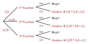 Diagramas de Arbol (Matematicas Discretas)