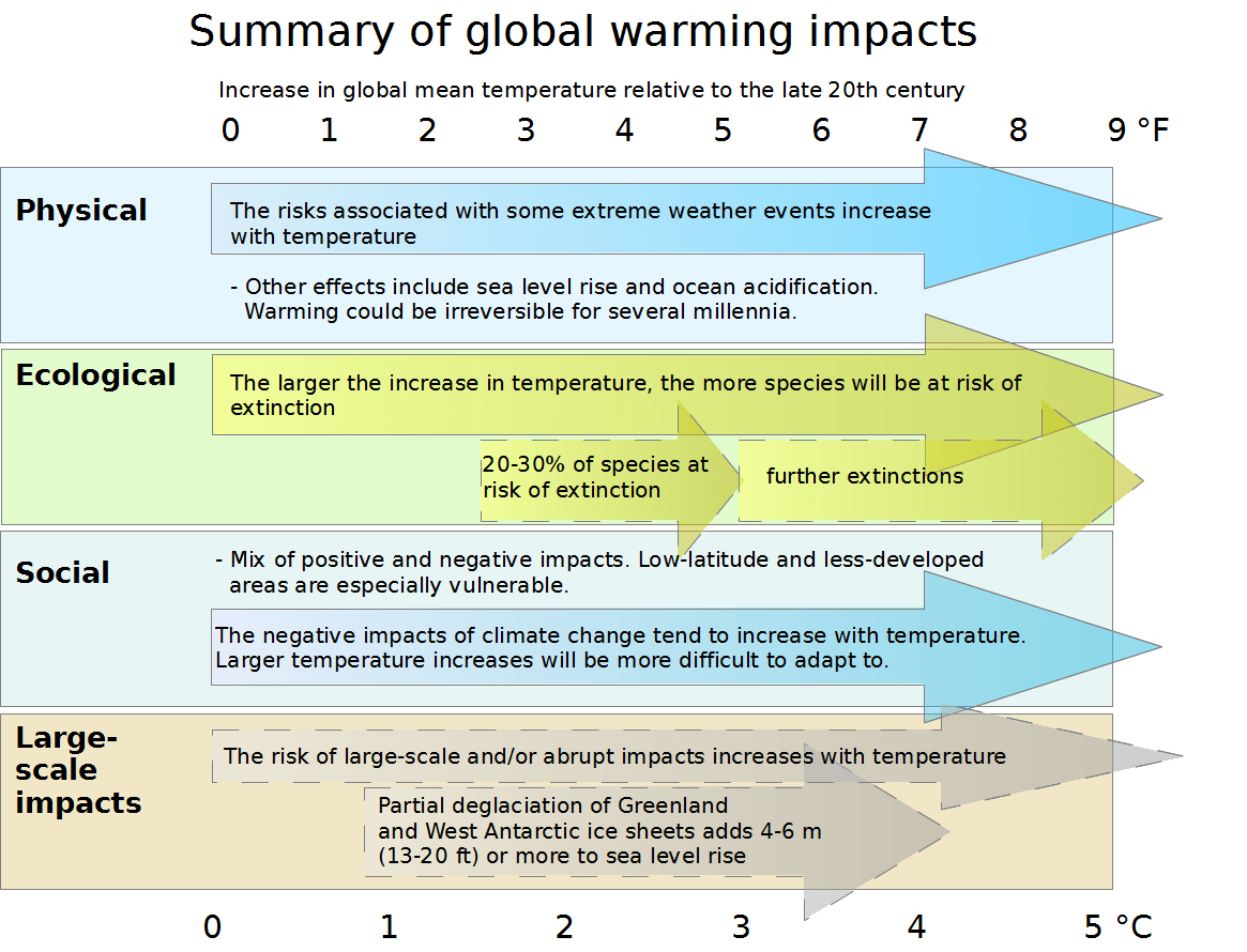 File Effects Of Global Warming Plotted Against Changes In