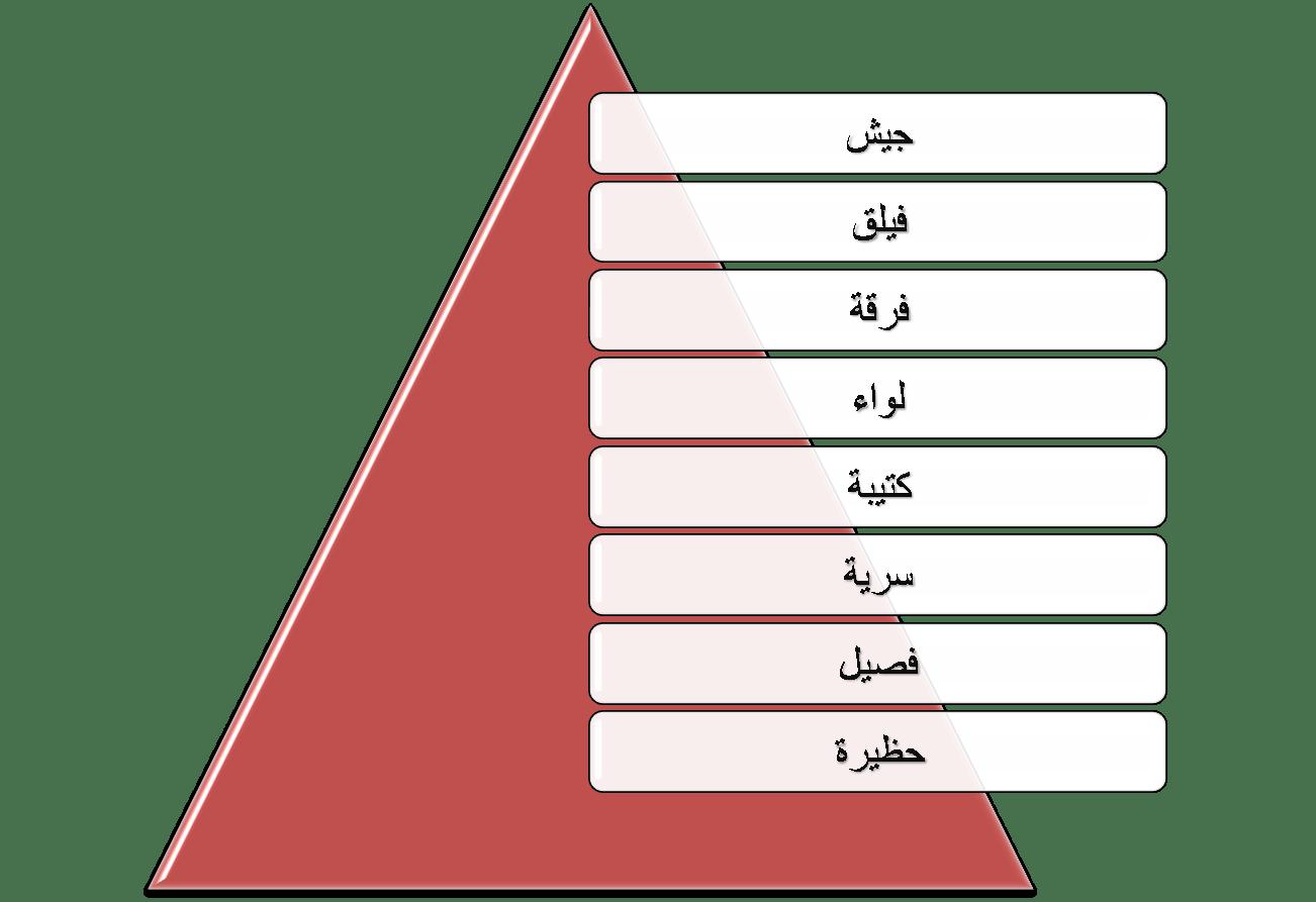 وحدات عسكرية ويكيبيديا