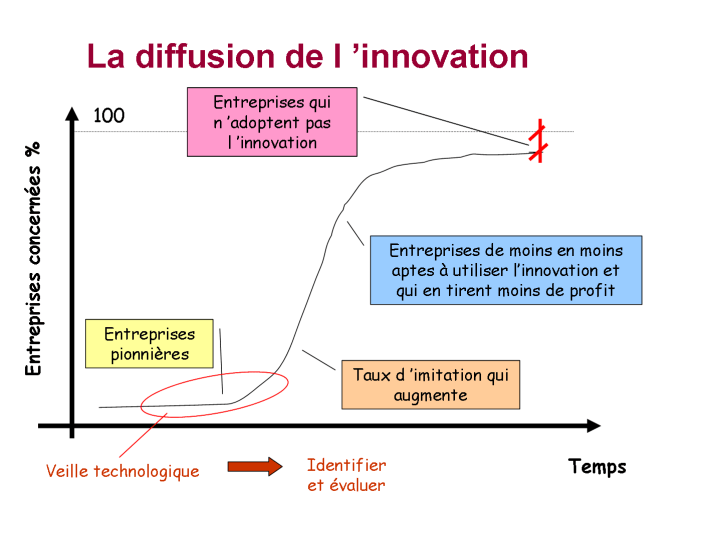 La courbe de diffusion de l'innovation - Everett Rogers