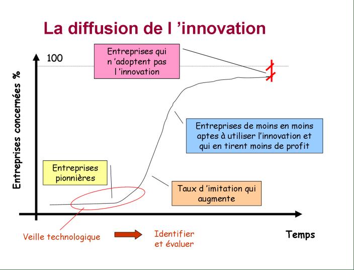La courbe de diffusion de l'innovation - Everett Rogers