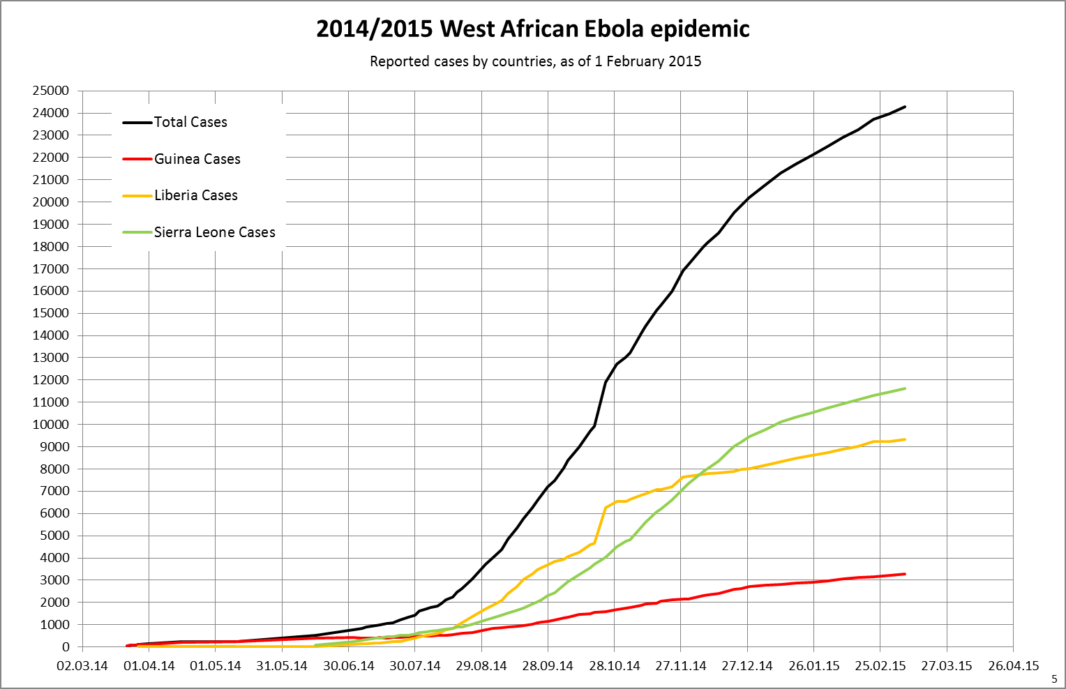 https://i1.wp.com/upload.wikimedia.org/wikipedia/commons/a/a9/West_Africa_Ebola_2014_5_cum_case_by_country_lin.png